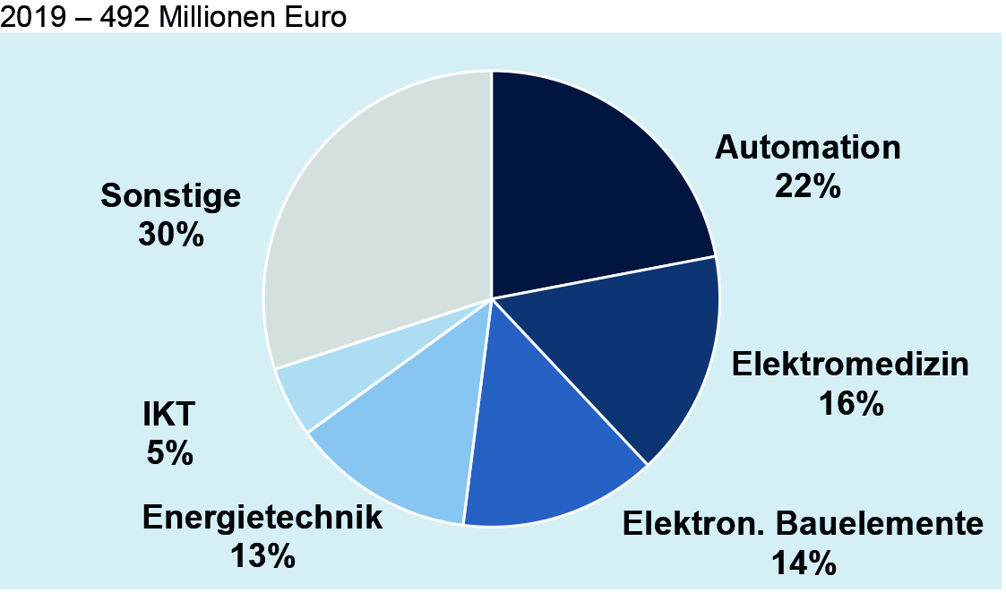 Deutsche Elektroexporte nach Indonesien nach Fachbereichen
