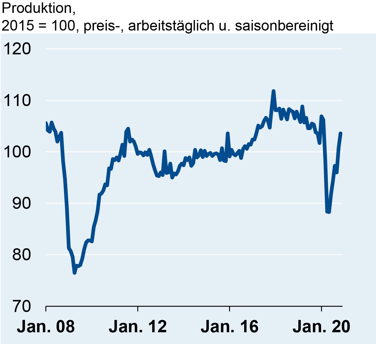 Produktion in der deutschen Elektroindustrie im November 2020