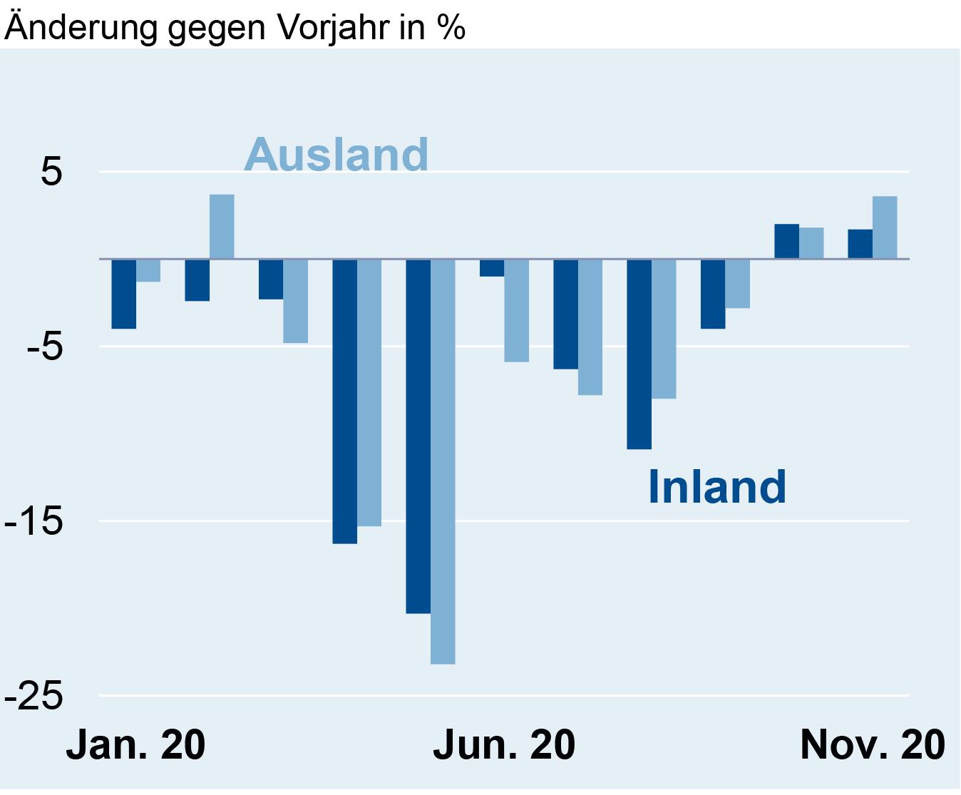 Umsatz in der deutschen Elektroindustrie im November 2020
