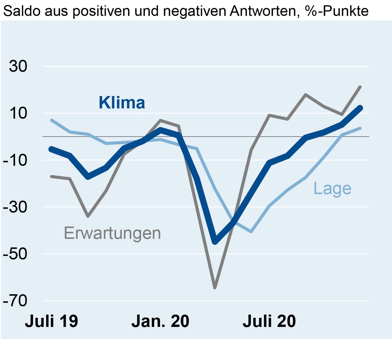 Geschäftsklima in der deutschen Elektroindustrie im Dezember 2020