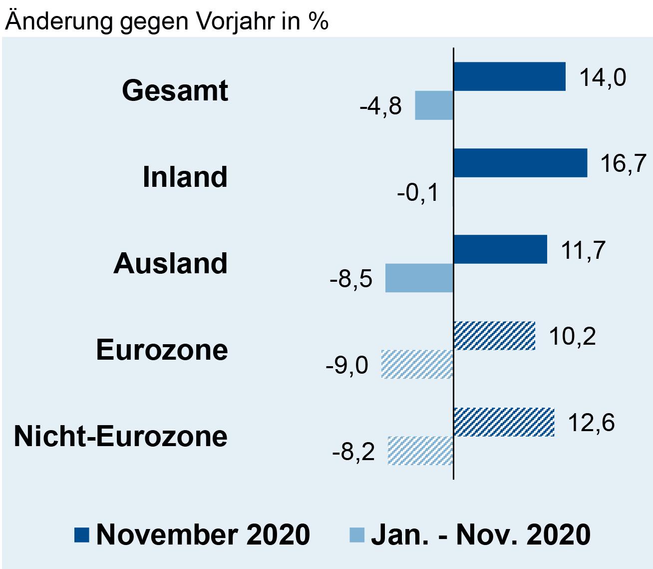 Auftragseingang der deutschen Elektroindustrie im November 2020
