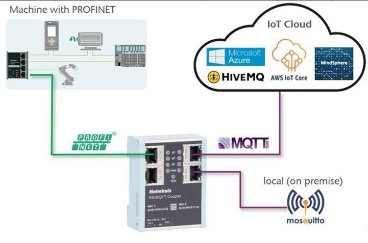 Neues PN/MQTT Gateway von Helmholz