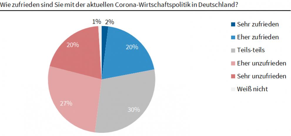 Ökonomen unzufrieden mit aktueller Corona-Wirtschaftspolitik