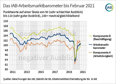 Arbeitsmarkt zeigt sich trotz Lockdown weiter stabil