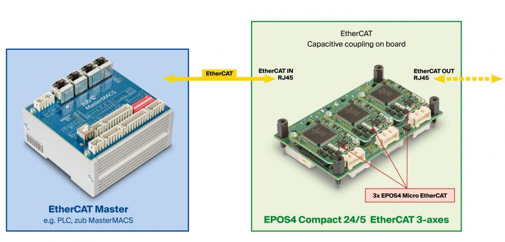 Im Vergleich: Kopplung via RJ45 extern und  kapazitive Kopplung intern auf Dreiachs-Board.