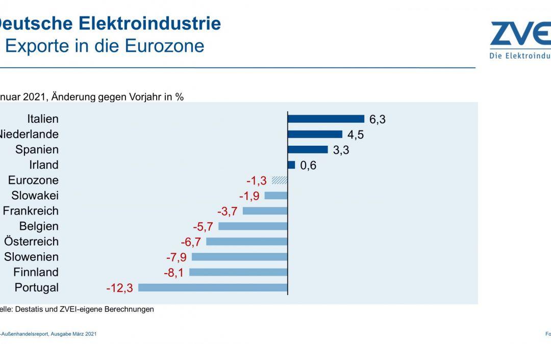 Elektroexporte in die Eurozone im Januar