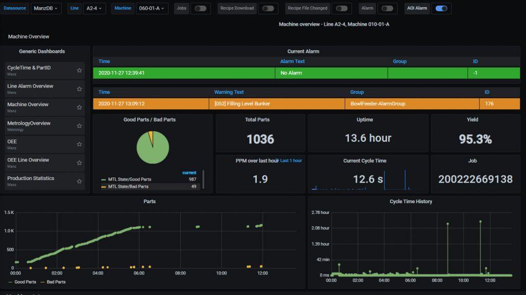Die Software-Plattform smartProductionKit überwacht und analysiert Produktionsdaten von Prozessmodulen oder ganzen Fertigungslinien über OPC UA und ermöglicht IIoT-Anwendungen wie Forecast-Funktionen oder Predictive Maintenance.