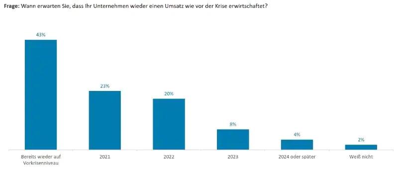 Umsatzerwartung von Unternehmen in Deutschland