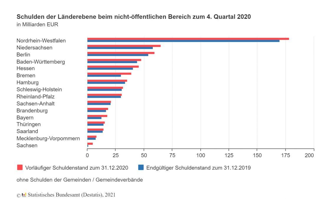 Öffentliche Schulden im Jahr 2020 gestiegen
