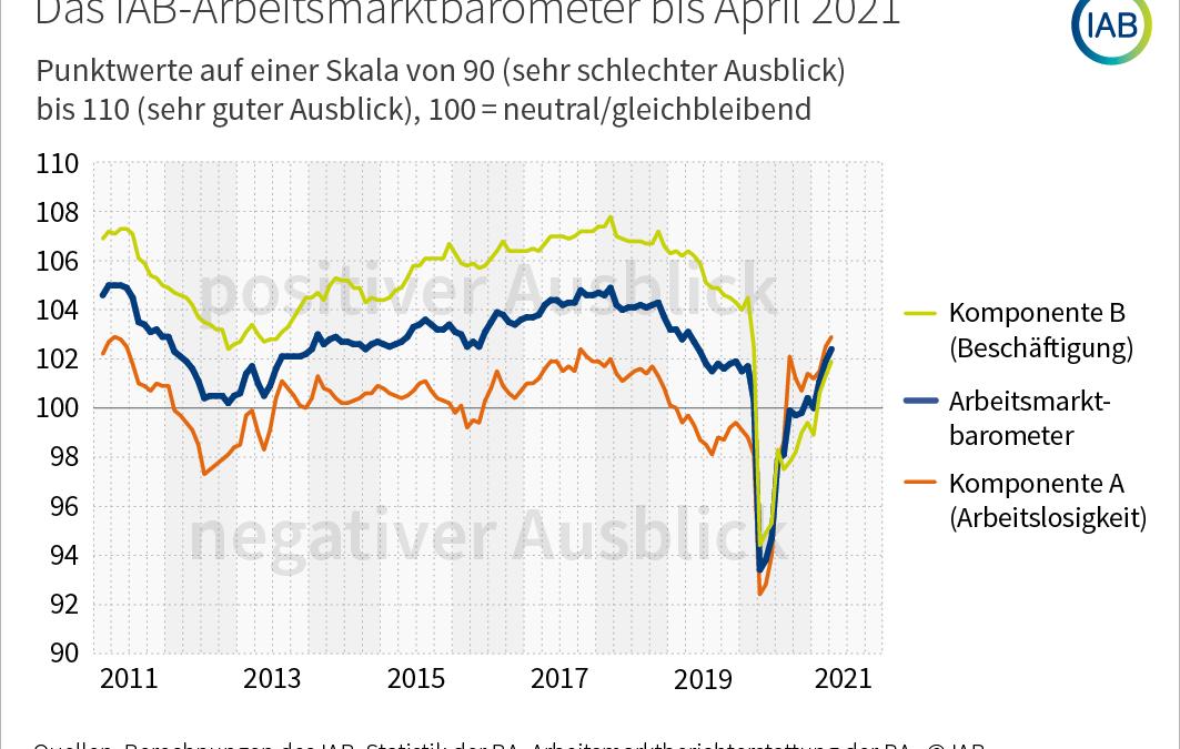 IAB-Arbeitsmarktbarometer bei 102,4 Punkten
