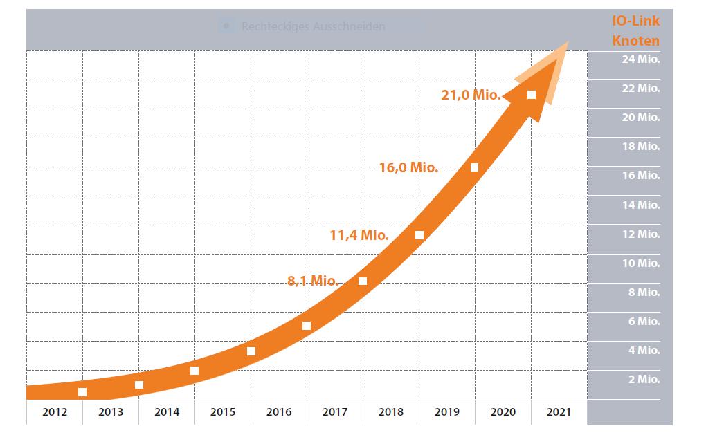 IO-Link setzt Wachstumskurs fort