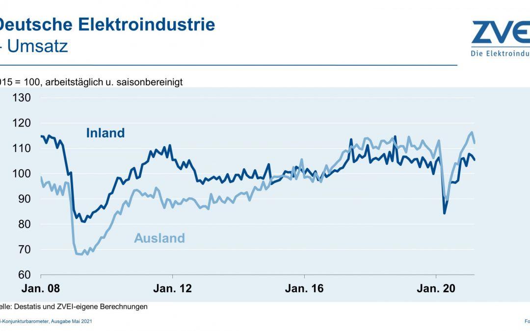 Umsatz in der deutschen Elektroindustrie im 1. Quartal