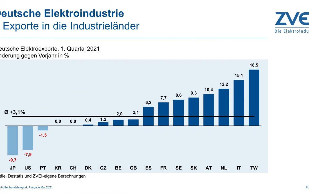 Elektroexporte in Industrieländer im 1. Quartal 2021