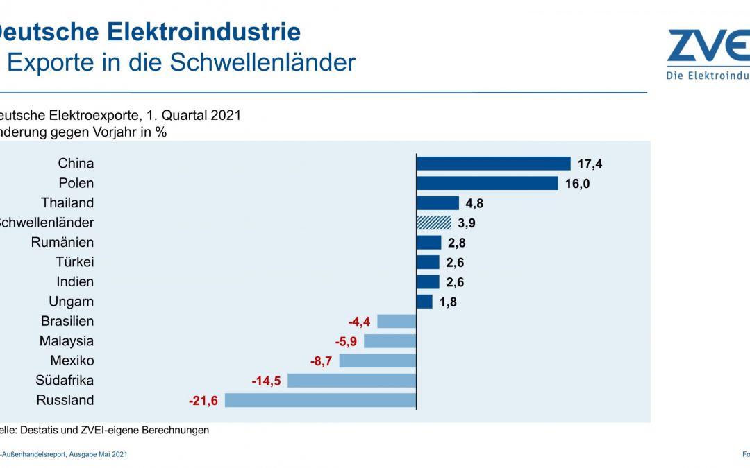 Elektroexporte in Schwellenländer im 1. Quartal 2021