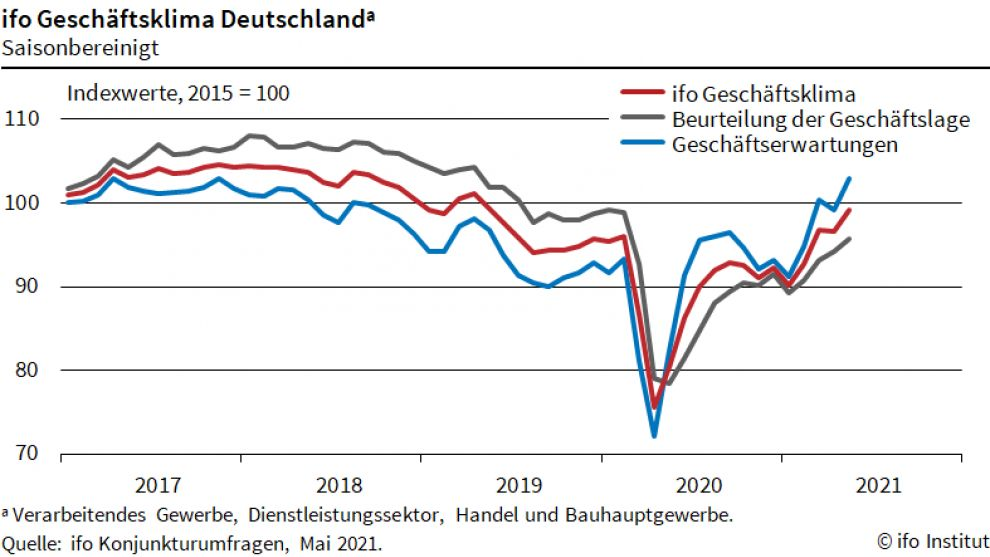 Ifo-Geschäftsklimaindex steigt im Mai deutlich an