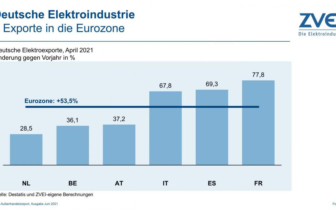 Elektroexporte in die Eurozone im April 2021