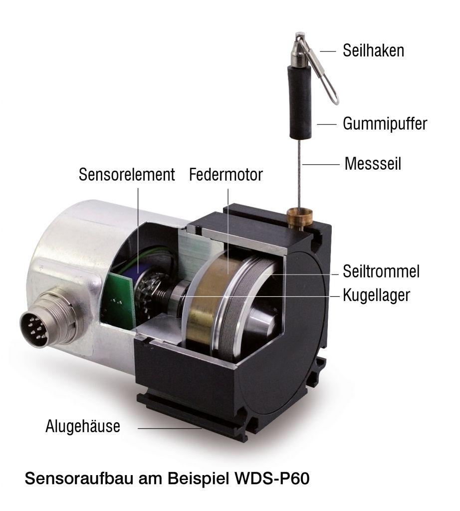 Seilzugsensoren bestehen aus einer Trommel, einer Feder, dem Messseil und dem Potenziometer oder Encoder. Die Feder sorgt dafür, dass das Messseil sowohl beim Ausziehen als auch beim Rückzug gespannt bleibt und nicht lose durchhängt.