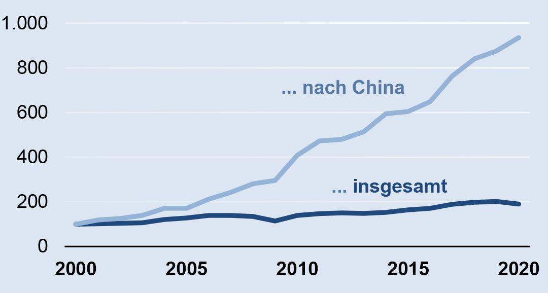 Deutsche Elektroexporte nach China 2020