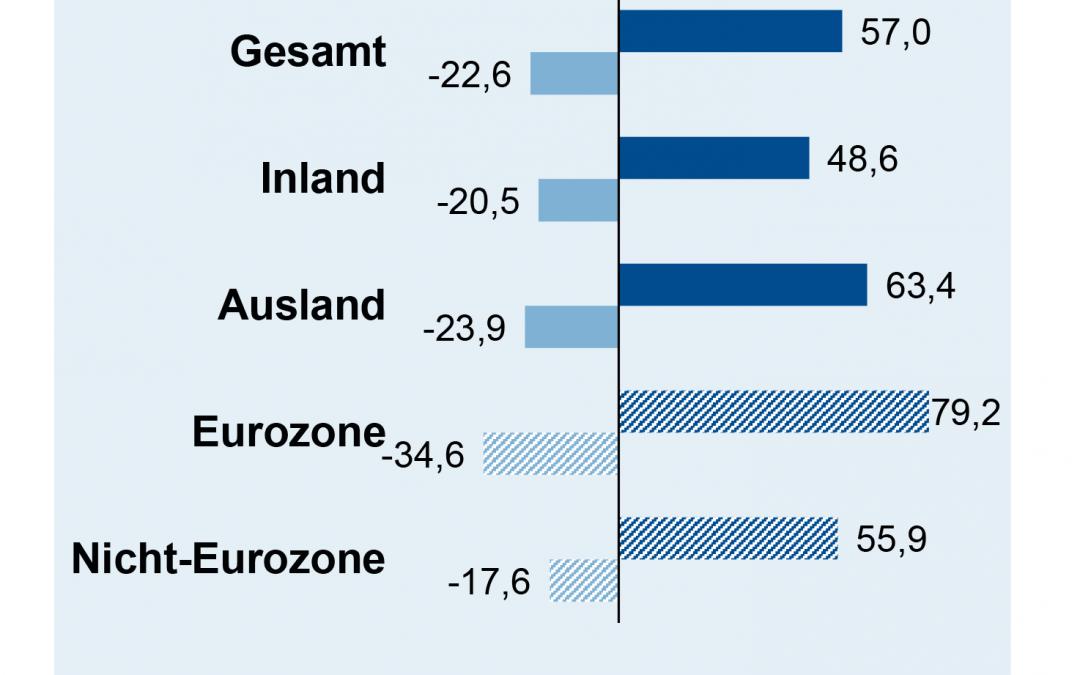 Auftragseingang in der deutschen Elektroindustrie im April 2021