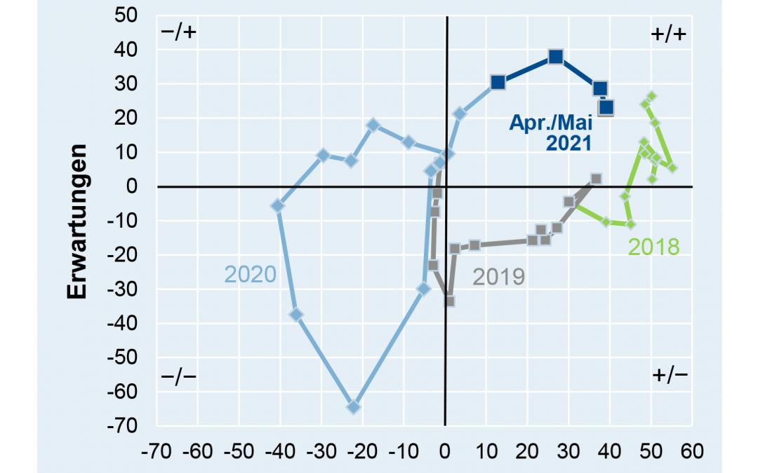 Mai-Geschäftsklima der deutschen Elektroindustrie