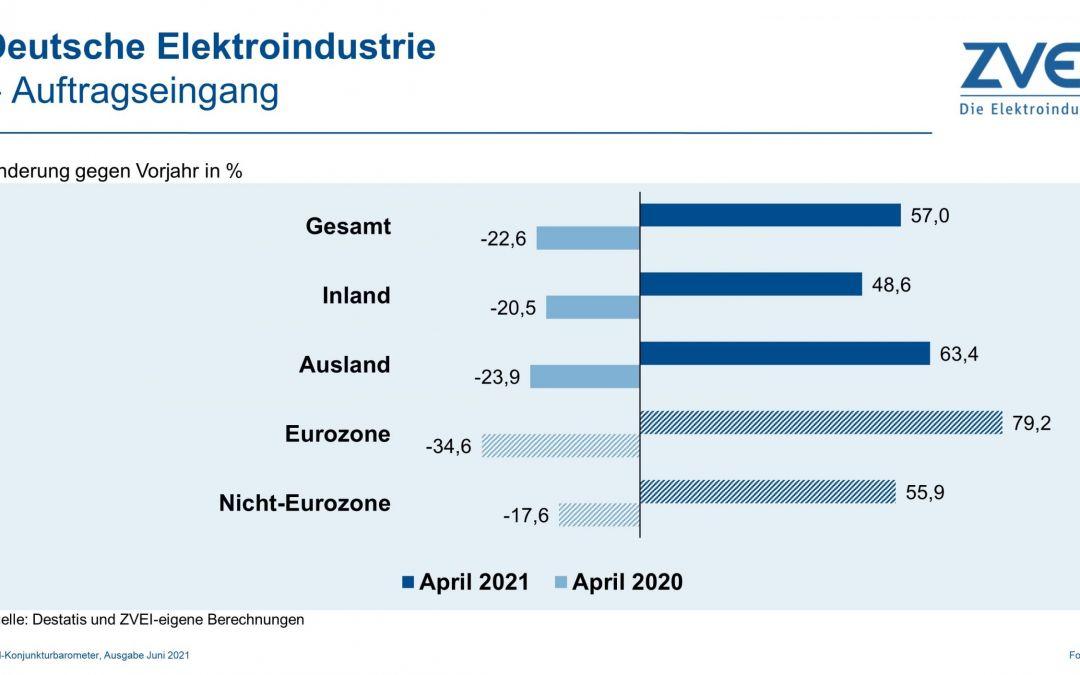 ZVEI erhöht Produktionsprognose für 2021 auf 8%