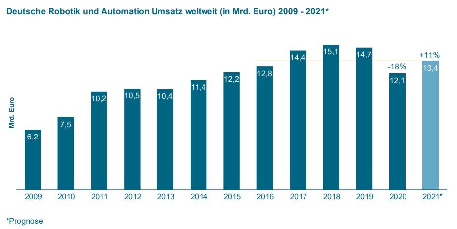 VDMA: Robotikmarkt zurück auf Wachstumskurs