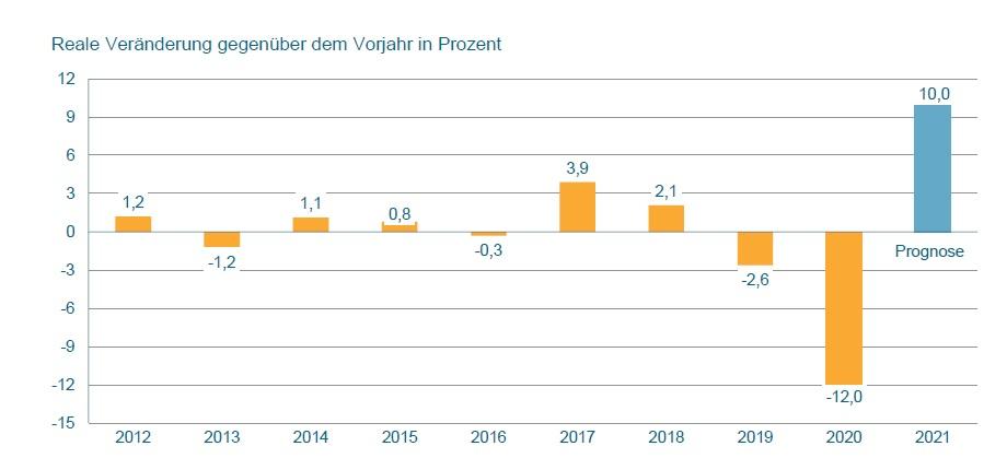 VDMA erwartet Produktionsplus von 10% für 2021