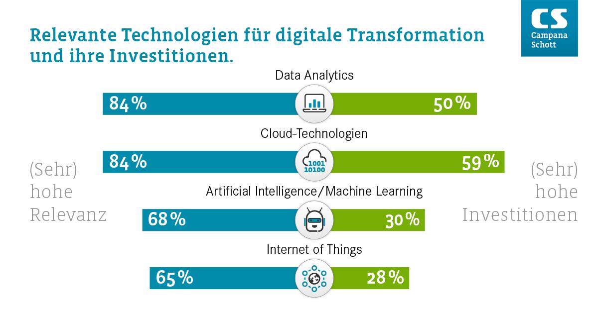 Veränderter Blick auf digitale Transformation