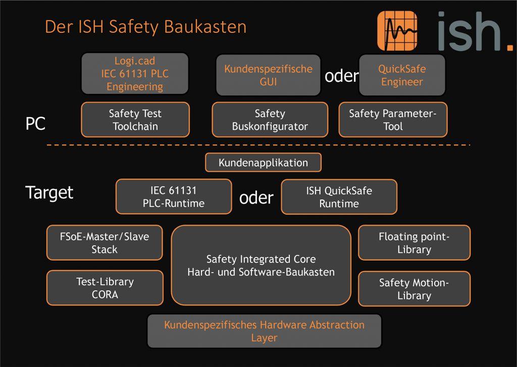 Der ISH-Safety-Baukasten bietet dem Entwickler die wichtigen  FuSi-Tools bereits zertifiziert und getestet.