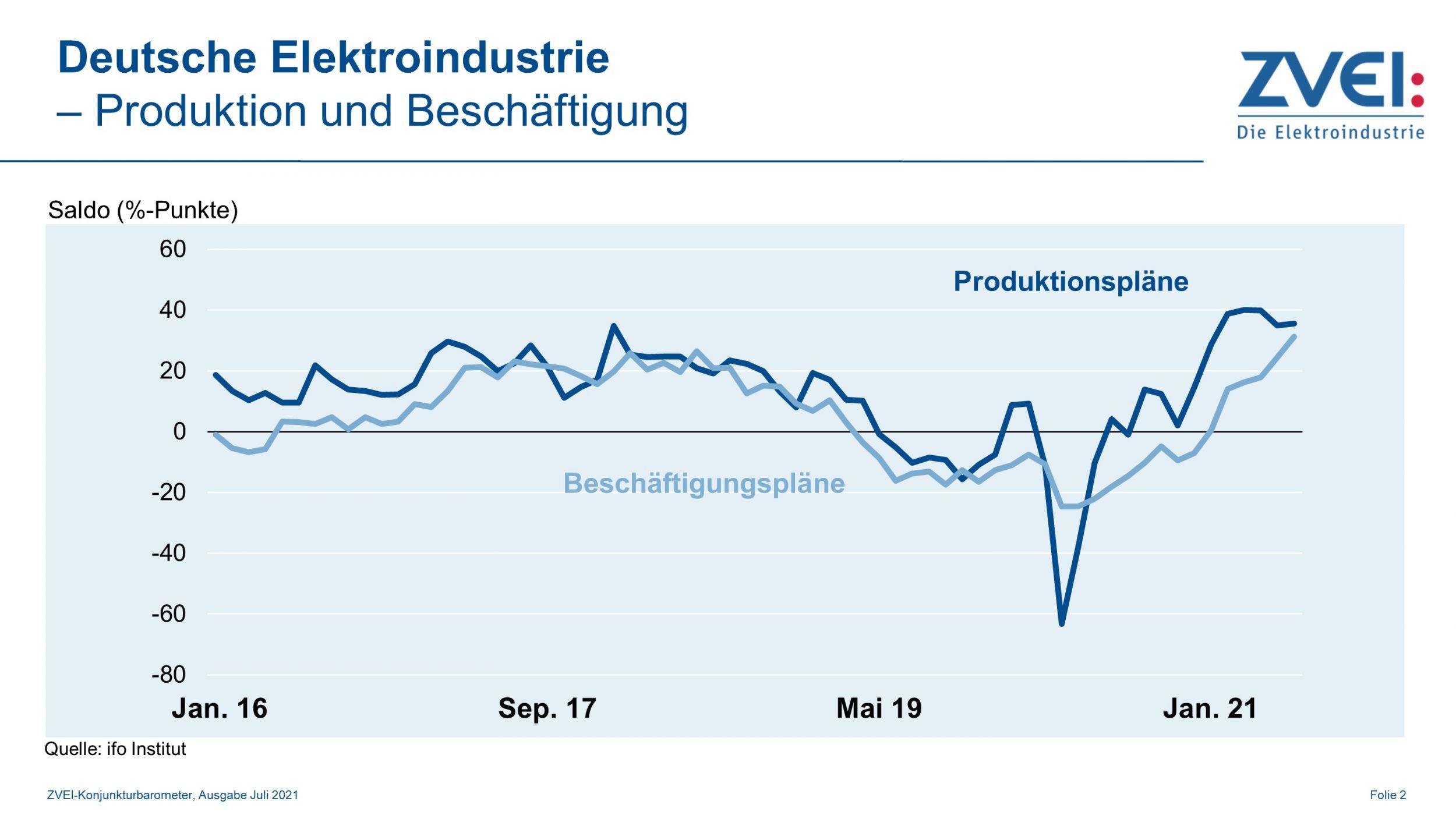 Produktion in der deutschen Elektroindustrie im Mai 2021