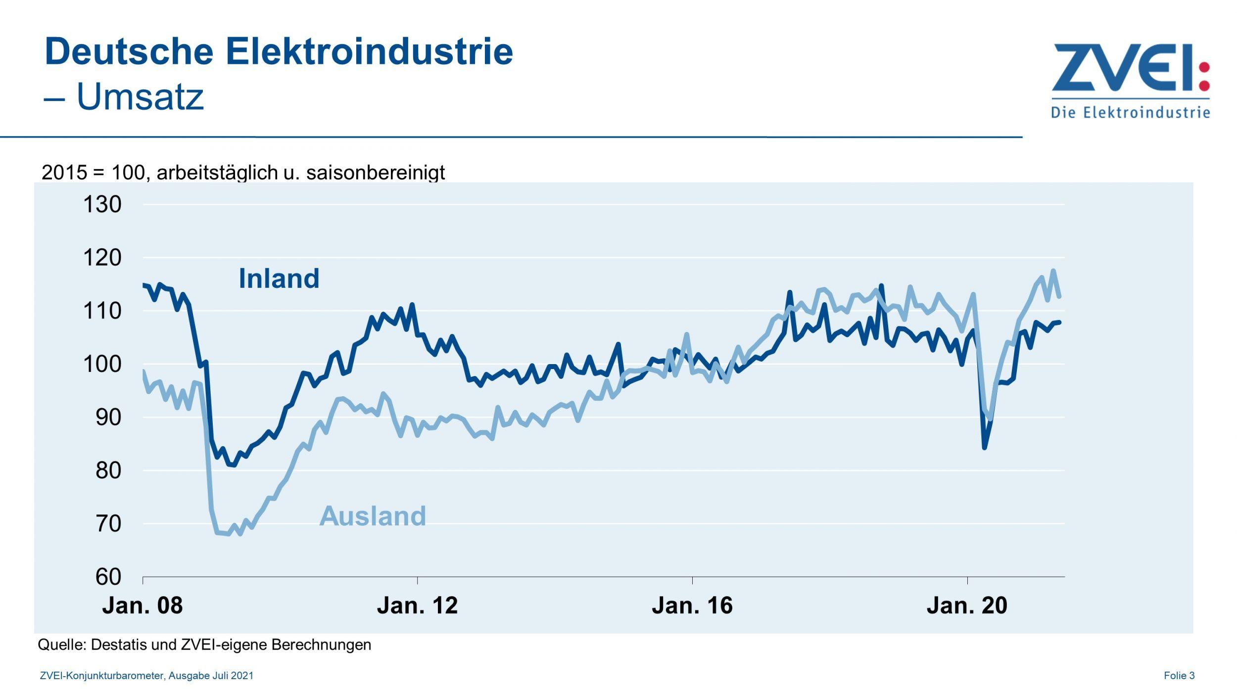 Umsatz in der deutschen Elektroindustrie im Mai 2021