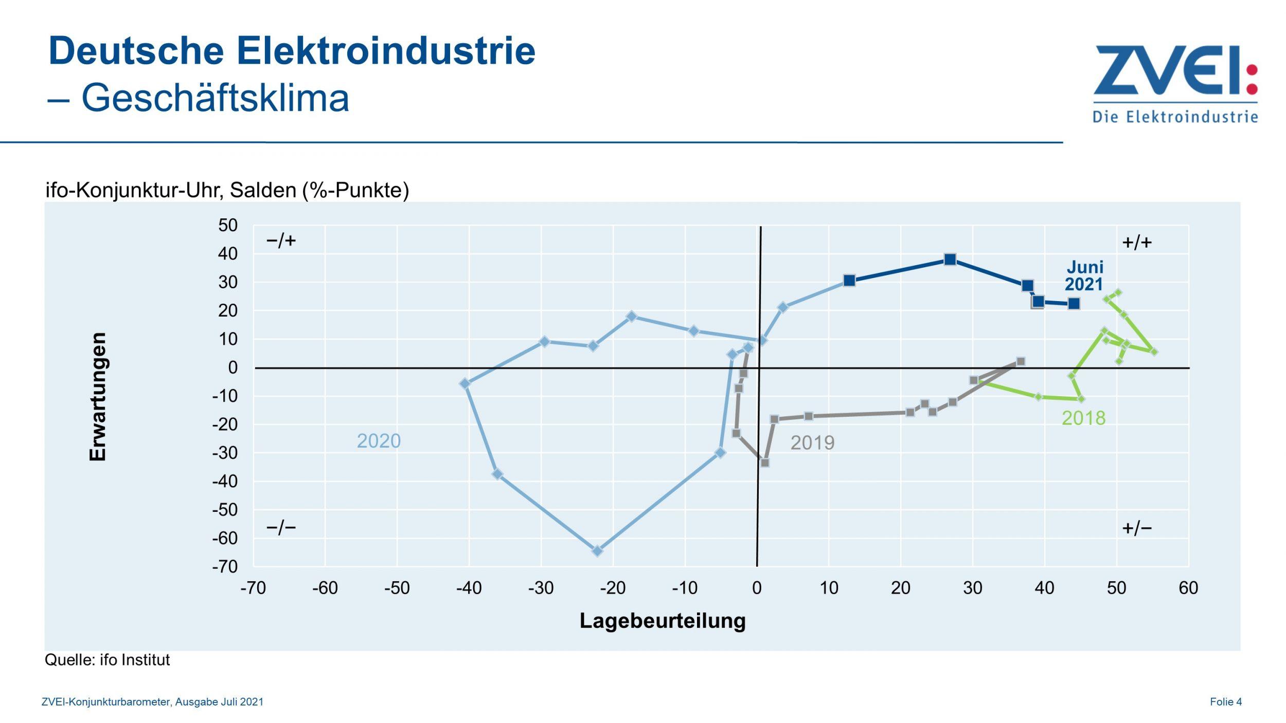 Geschäftsklima in der deutschen Elektroindustrie im Juni 2021