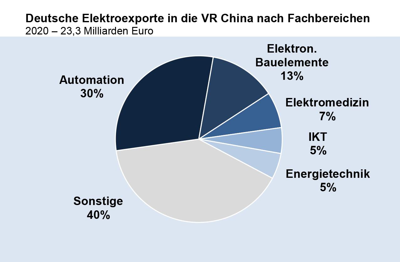 Deutsche Elektroexporte nach China nach Fachbereichen 2020