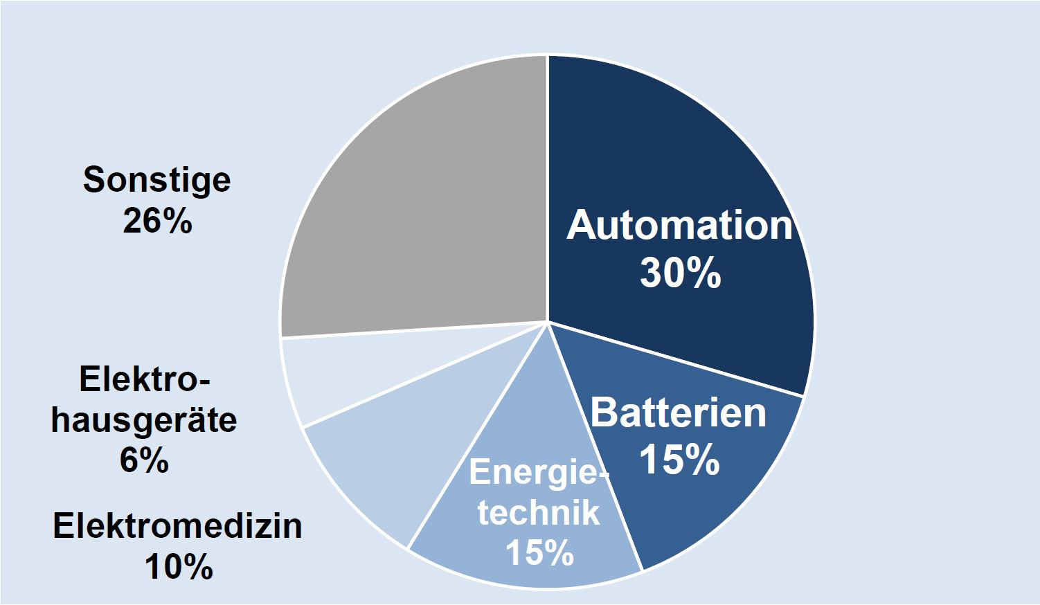 Deutsche Elektroexporte nach Vietnam 2020