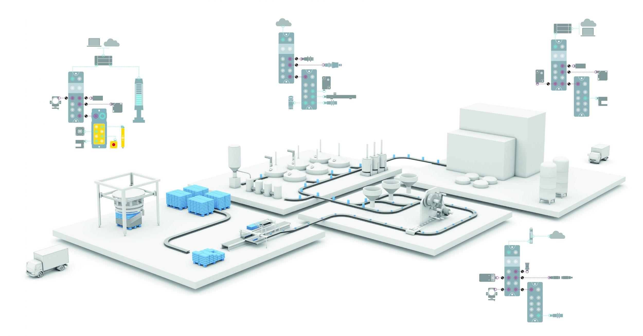 Automation und Softwareim System kombiniert