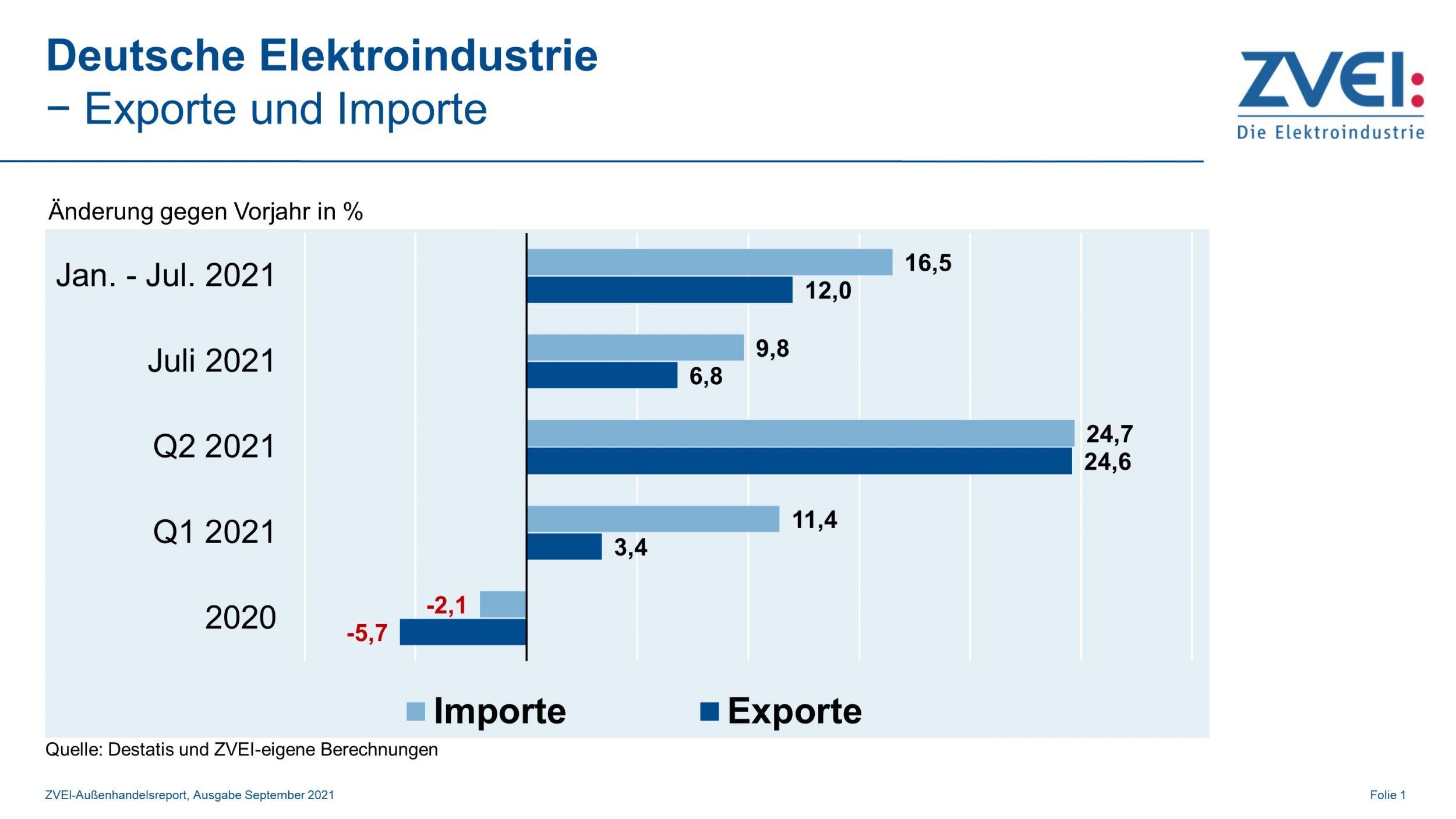 Deutsche Elektroexporte legen im Juli weiter zu