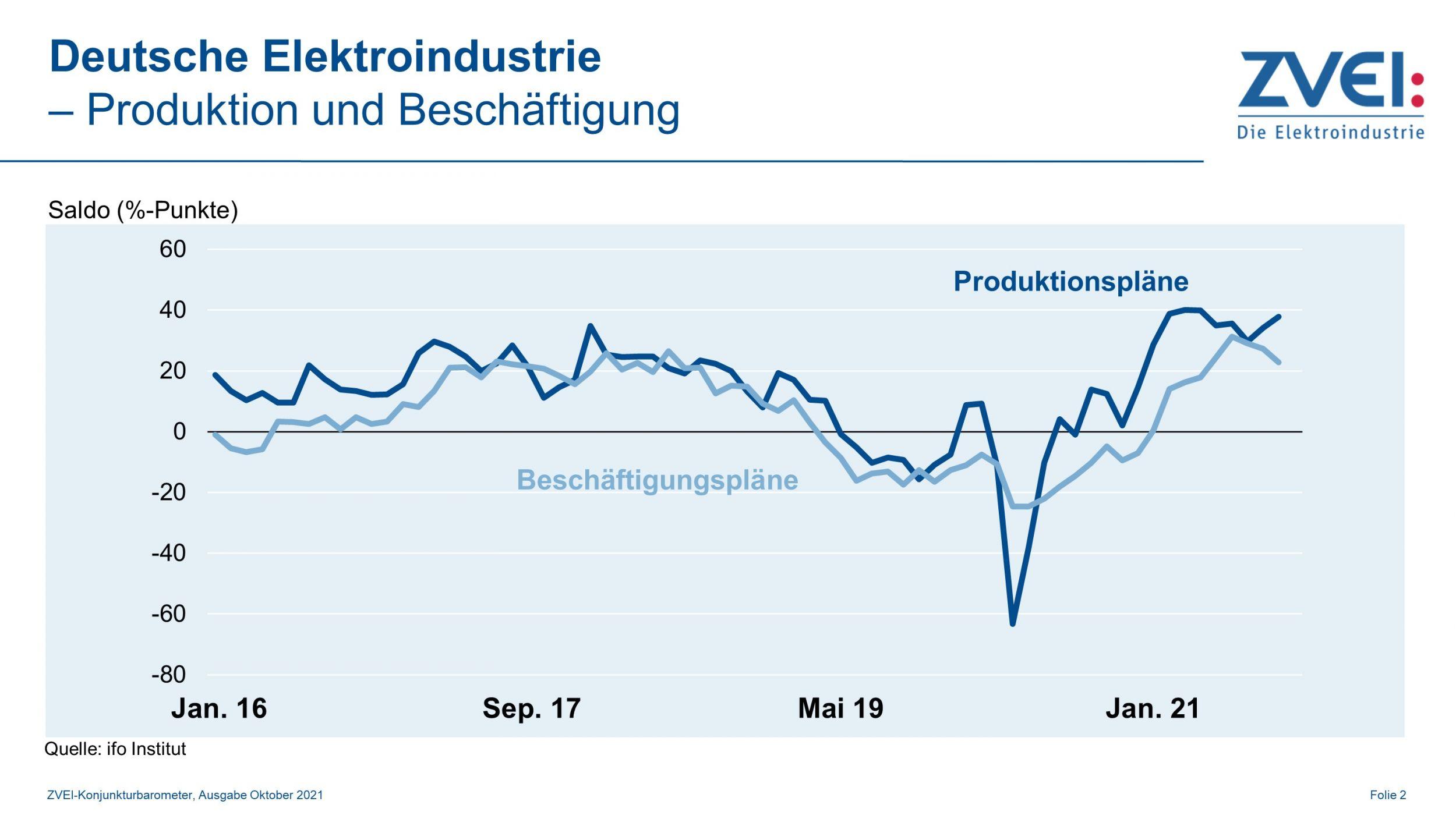 Produktion in der deutschen Elektroindustrie im August 2021
