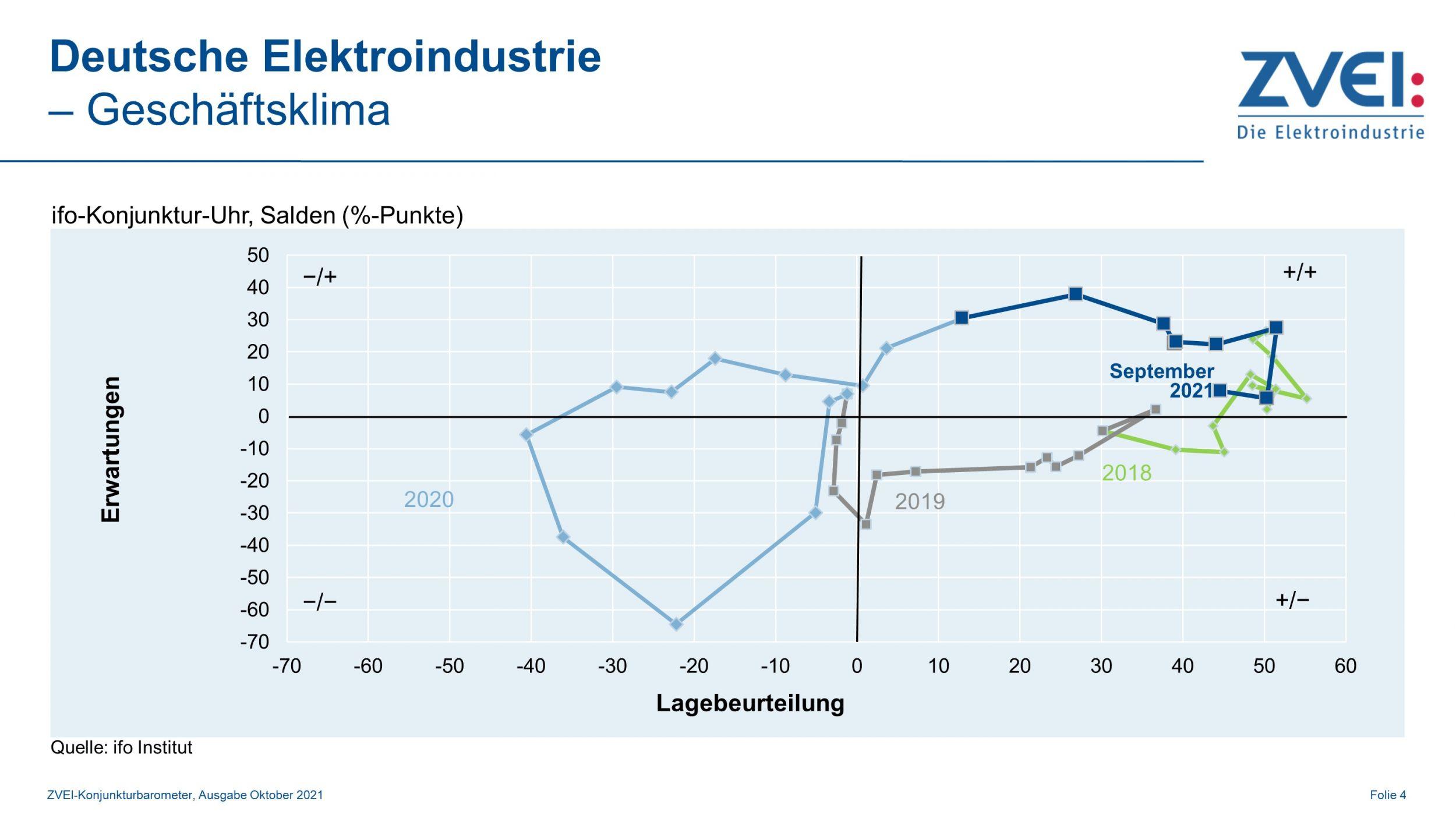 Geschäftsklima in der deutschen Elektroindustrie im September
