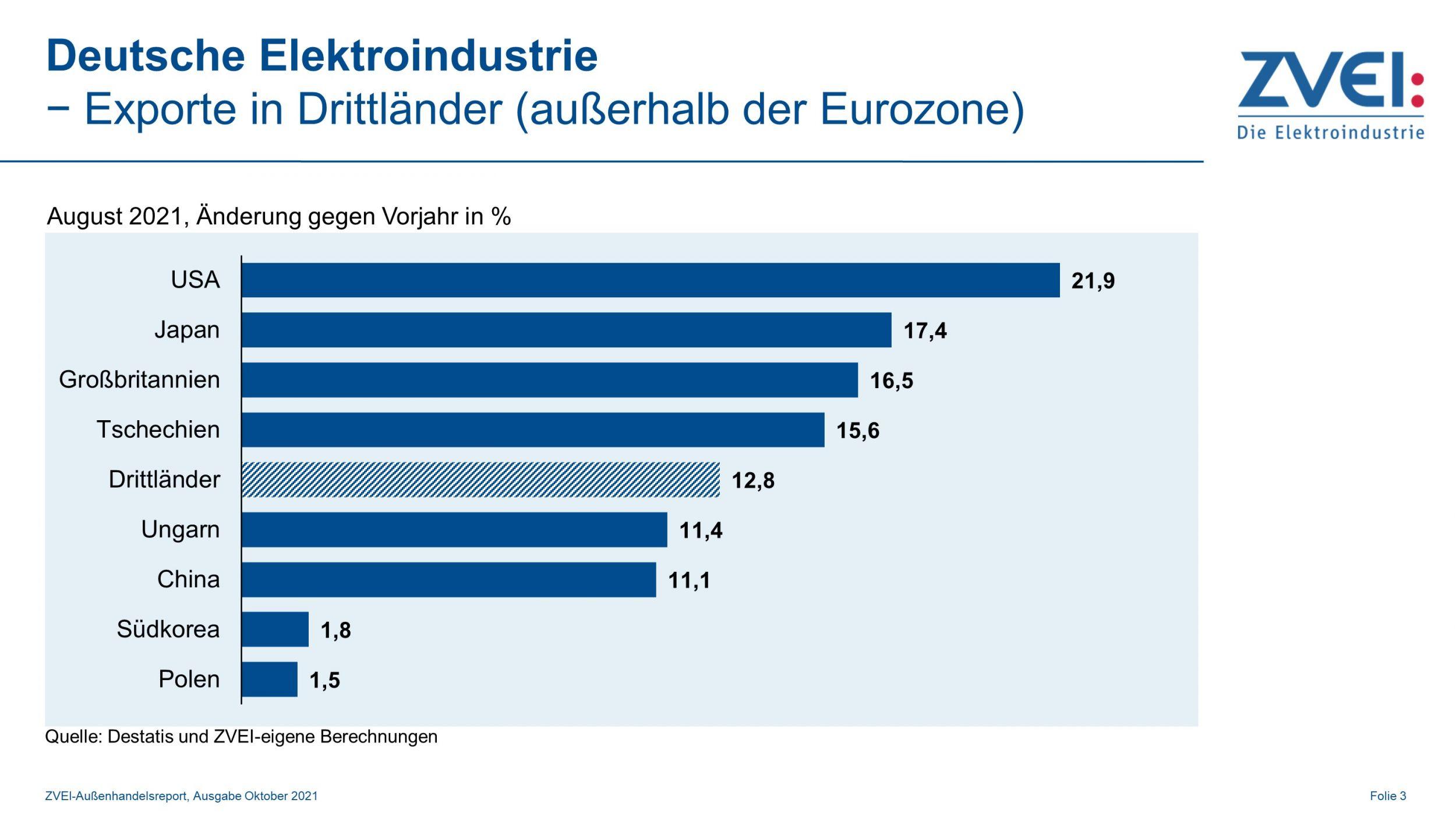 Elektroexporte in Drittländer im August