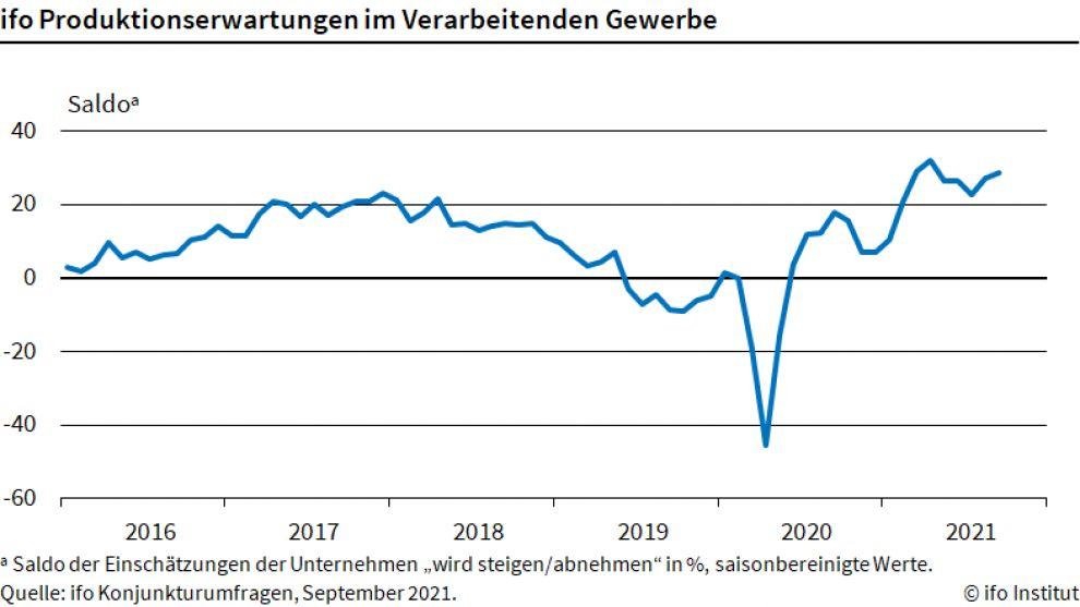 Produktionserwartungen steigen im September